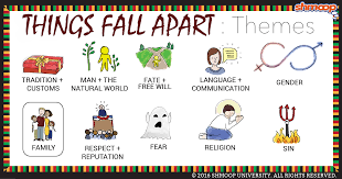 things fall apart theme of family
