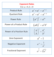 exponents exponential notation and scientific notation