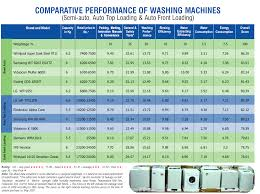 washing machine water and energy expensive to purchase