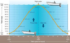 Anchorage Tide Table The Rule Of Twelfths Boatus Magazine