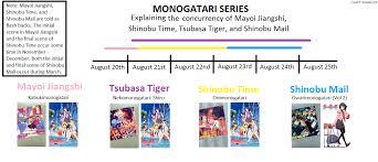 monogatari series timeline and guide bakemonogatari wiki
