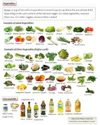 atkins diet phase 1 food list for vegetables http www dietplan