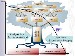 The Economic View From The Principle Of Economics Ppt Video Online Download