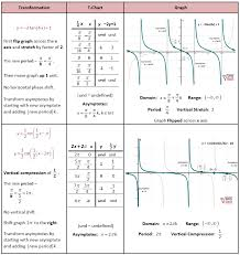 transformations of trig functions she loves math