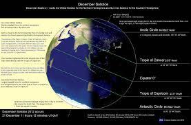december solstice 2012 winter solstice summer solstice eclipse