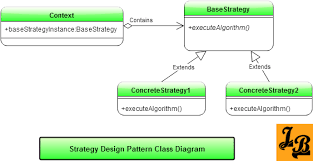 software design pattern strategy strategy design pattern in java java class diagram and java tutorial