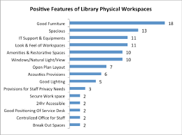 themes from library staff comments on positive features of library