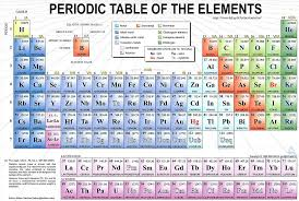 show me the periodic table minecraft periodic table and the natural flow of learning elketeaches