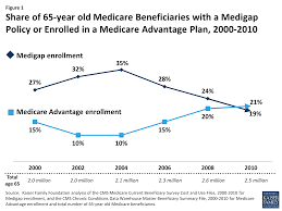 Plan 65 Medigap Enrollment Among New Medicare Beneficiaries How Many 65