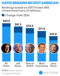 forbes target black friday president trump drops in forbes 400 list of richest americans