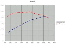 toyota tundra hp and torque tacoma power torque graph page 2 toyota tundra forums tundra