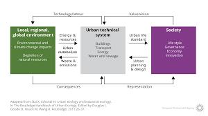 Urban Systems U2014 European Environment Agency