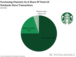 starbucks is enhancing its apple watch app business insider