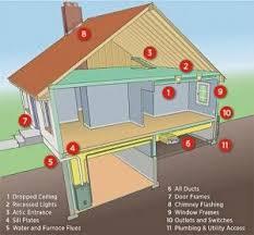 Most Energy Efficient Windows Ideas 108 Best Energy Efficiency Images On Pinterest Energy Efficiency