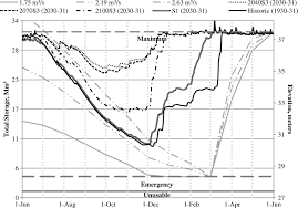 low flow variations in source water supply for the occoquan
