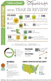 annual review report template work inspiration an infographic annual report by a great arts