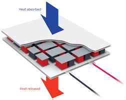Radio Thermal Generator Thermal Electric Youtube