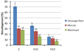 reproductive performance of holstein dairy cows grazing in dry