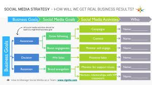 Business Case Template Excel by How To Manage A Social Media Team