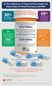 lexisnexis reed elsevier rx non adherence a picture of poor health and opportunity for