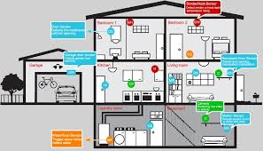 how to install a wired alarm system wiring diagram simonand