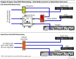 dish hybrid equipment u2014 simplifying rv networking rvseniormoments