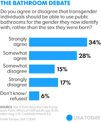 for millennials a consensus on transgender bathroom use