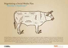 negotiating a social media plan visual ly