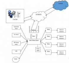 The Internet Of Things And by What Is The Internet Of Things And Why Does It Matter For Future