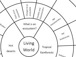 ks3 ks4 geography scheme of work climate change resources