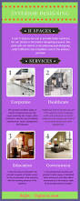 infographic various aspects be considered for interior design