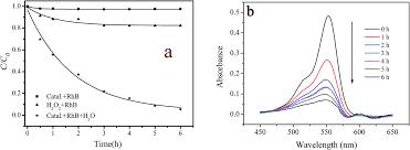 in situ synthesis and immobilization of a cu ii u2013pyridyl complex