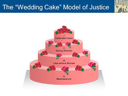 wedding cake model chapter 1 crime and criminal justice ppt online