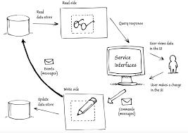 design pattern php là gì cqrs pattern blog eleven labs
