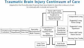 brain injury treatment biaa