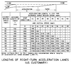aashto clear zone table roadway design manual multi lane rural highways