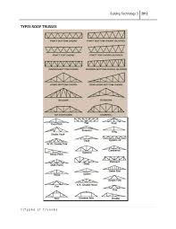 Barn Roof Angles Types Roof Trusses