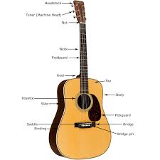 Medium Light Guitar Strings by Buying Guide How To Choose An Acoustic Guitar The Hub