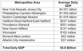 Daily Table Boston How Much Will The Northeast Blizzard Cost The U S Economy Jay