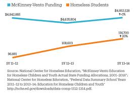 Empty United States Map by New York Has Third Highest Rate Of Student Homelessness In The