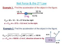 force and motionis