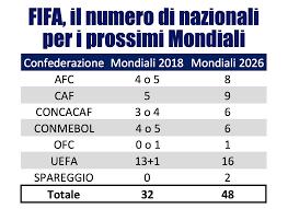 Qualificazioni Mondiali 2018 Calendario Africa Format Mondiale 2026 48 Squadre Ecco La Proposta Della Fifa