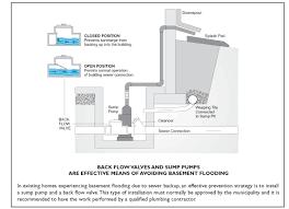 basement flooding can be a serious problem all ways plumbing