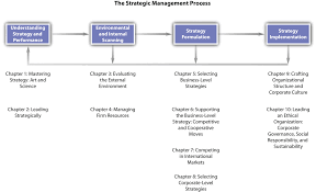 mastering strategy art and science