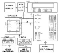 gps and gsm based vehicle theft control system