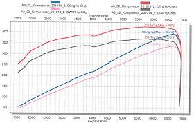 audi tt 3 2 supercharger audi tt a3 supercharger stage 3 carlicious parts augsburg