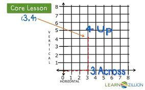 plot points on a coordinate grid learnzillion