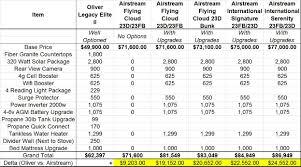 oliver versus airstream review u2013 two plus lu
