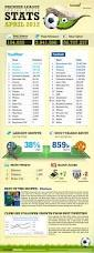 209 best infographics images on pinterest infographics digital