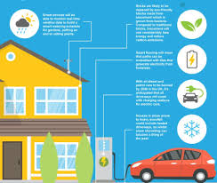 Homes F by Smart Homes And The Future Of The Way We Live Inofgraphic